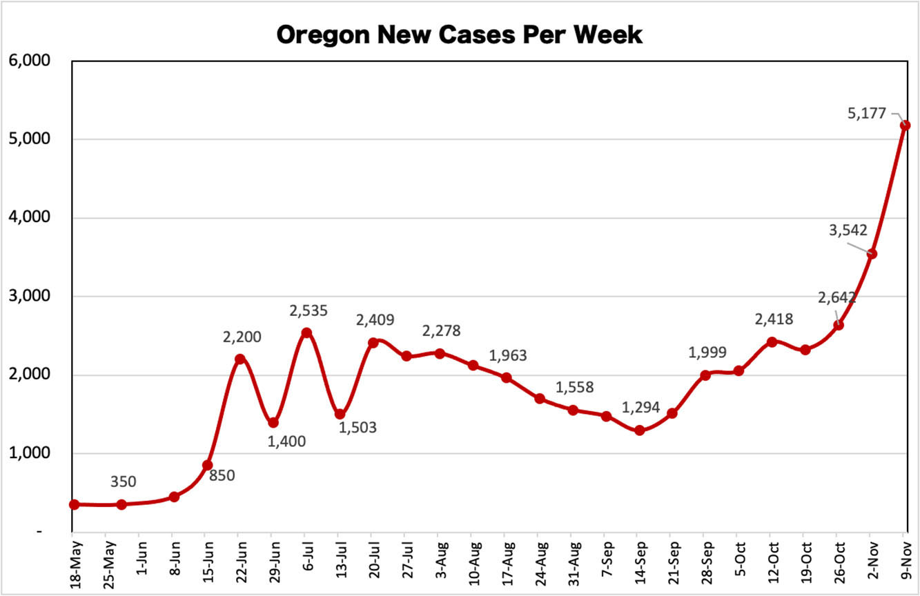 Oregon Governor announces Two-Week Freeze to contain Covid-19